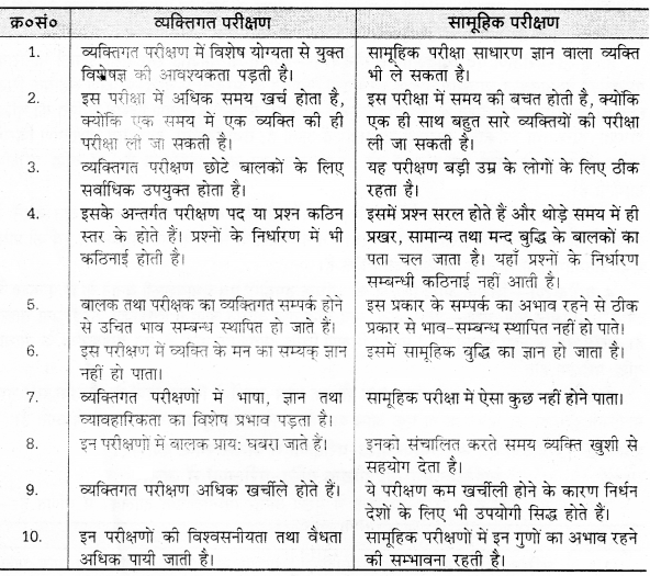 UP Board Solutions for Class 12 Pedagogy Chapter 23 Intelligence and Intelligence Tests image 3