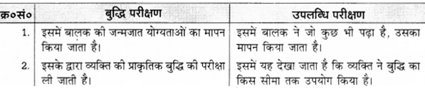 UP Board Solutions for Class 12 Pedagogy Chapter 24 Achievement and Achievement Tests image 2
