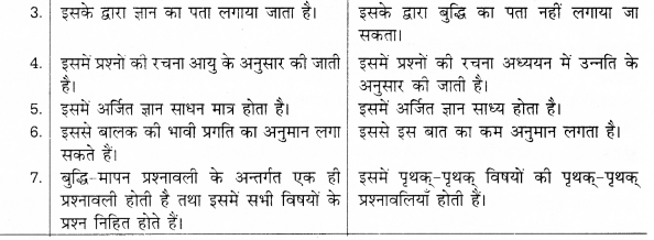 UP Board Solutions for Class 12 Pedagogy Chapter 24 Achievement and Achievement Tests image 3