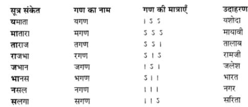 UP Board Solutions for Class 12 Samanya Hindi छन्द img 1