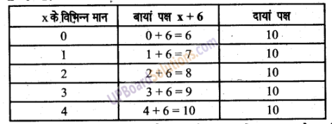 UP Board Solutions for Class 6 Maths Chapter 11समीकरण 8