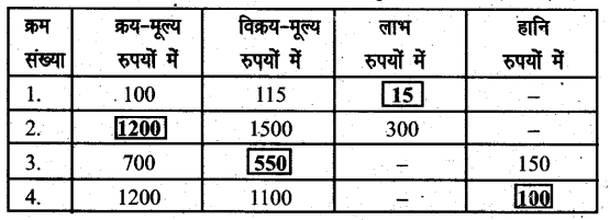 UP Board Solutions for Class 6 Maths Chapter 12वाणिज्य गणित 12h 1