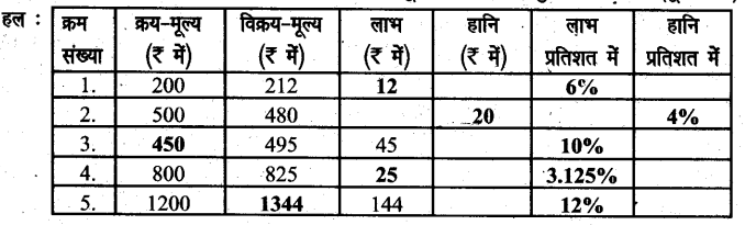 UP Board Solutions for Class 6 Maths Chapter 12वाणिज्य गणित 12i 1