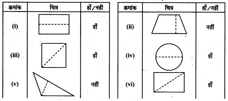 UP Board Solutions for Class 6 Maths Chapter 13 त्रिभुज 13a 2