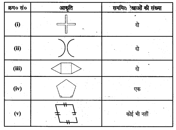 UP Board Solutions for Class 6 Maths Chapter 15 सममितता 7