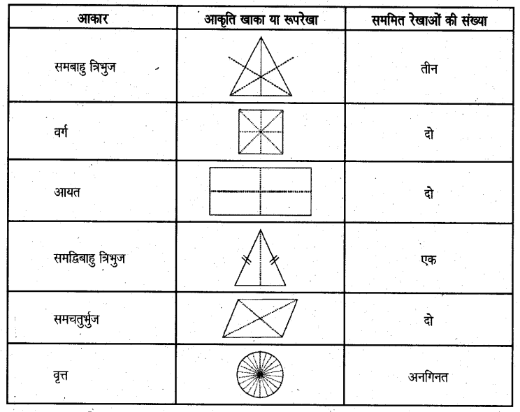 UP Board Solutions for Class 6 Maths Chapter 15 सममितता 8