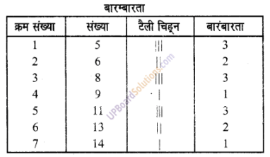 UP Board Solutions for Class 6 Maths Chapter 4सांख्यिकी 1