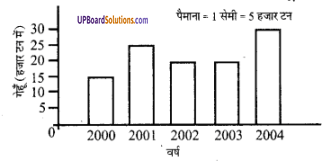 UP Board Solutions for Class 6 Maths Chapter 4सांख्यिकी 11