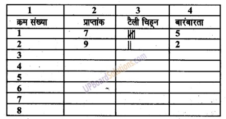 UP Board Solutions for Class 6 Maths Chapter 4सांख्यिकी 16