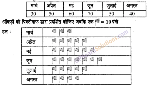 UP Board Solutions for Class 6 Maths Chapter 4सांख्यिकी 3