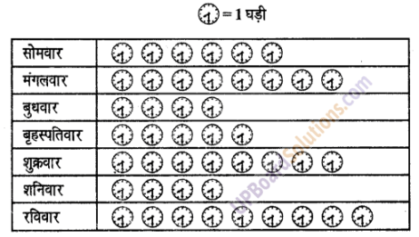 UP Board Solutions for Class 6 Maths Chapter 4सांख्यिकी 4