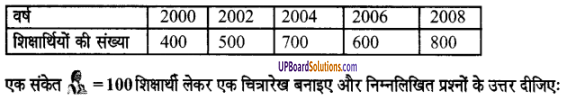 UP Board Solutions for Class 6 Maths Chapter 4सांख्यिकी 7