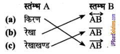 UP Board Solutions for Class 6 Maths Chapter 7ज्यामितीय अवधारणाएँ 6