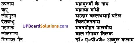 UP Board Solutions for Class 7 Hindi Chapter 11 कलम् आज उनकी जय बोल (मंजरी) image - 1