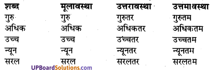 UP Board Solutions for Class 7 Hindi Chapter 2 राजधर्म (मंजरी) image - 2