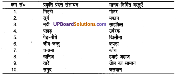 UP Board Solutions for Class 8 Science Chapter 2मानव निर्मित वस्तुएँ img-1