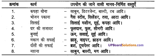 UP Board Solutions for Class 8 Science Chapter 2मानव निर्मित वस्तुएँ img-2