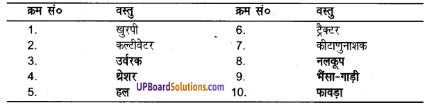 UP Board Solutions for Class 8 Science Chapter 2मानव निर्मित वस्तुएँ img-3