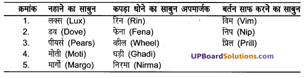 UP Board Solutions for Class 8 Science Chapter 2मानव निर्मित वस्तुएँ img-4