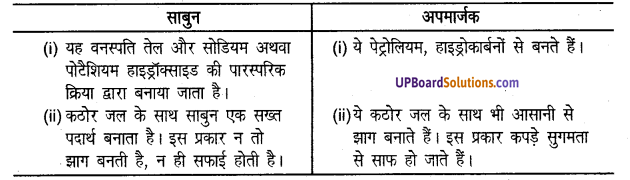 UP Board Solutions for Class 8 Science Chapter 2मानव निर्मित वस्तुएँ img-6