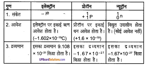 UP Board Solutions for Class 8 Science Chapter 3परमाणु की संरचना img-4