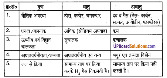 UP Board Solutions for Class 8 Science Chapter 4खनिज एवं धातु img-3