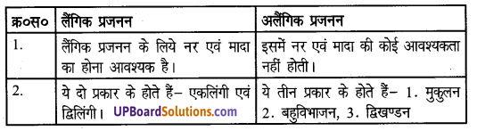 UP Board Solutions for Class 8 Science Chapter 7जन्तुओं में जनन img-3