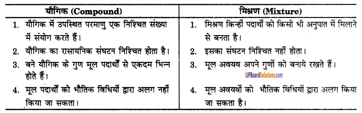 UP Board Solutions for Class 9 Science Chapter 2 Is Matter Around us Pure image - 10