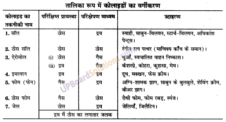 UP Board Solutions for Class 9 Science Chapter 2 Is Matter Around us Pure image - 12