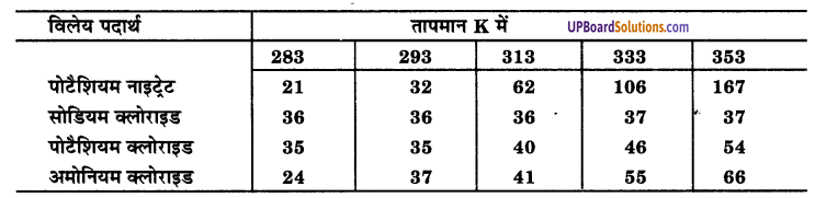 UP Board Solutions for Class 9 Science Chapter 2 Is Matter Around us Pure image - 4