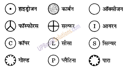 UP Board Solutions for Class 9 Science Chapter 3 Atoms and Molecules image -26