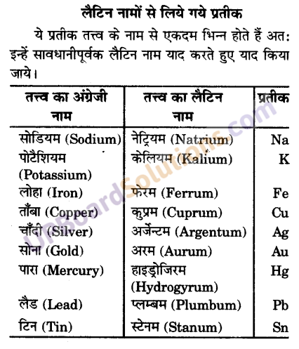UP Board Solutions for Class 9 Science Chapter 3 Atoms and Molecules image -28