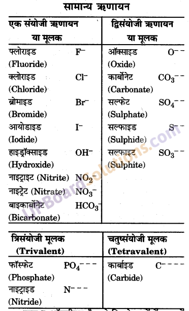 UP Board Solutions for Class 9 Science Chapter 3 Atoms and Molecules image -32