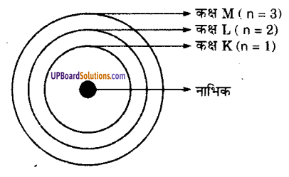 UP Board Solutions for Class 9 Science Chapter 4 Structure of the Atom image - 1