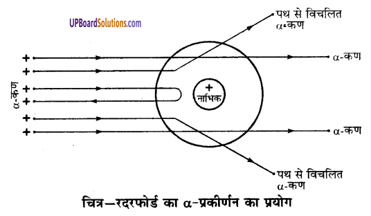 UP Board Solutions for Class 9 Science Chapter 4 Structure of the Atom image - 15