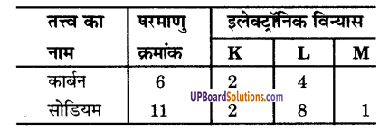UP Board Solutions for Class 9 Science Chapter 4 Structure of the Atom image - 2