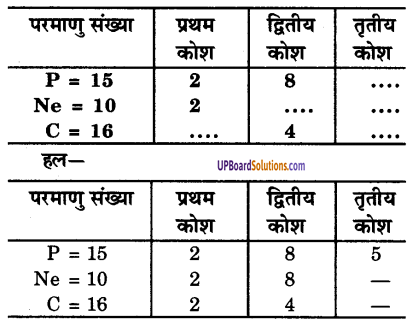 UP Board Solutions for Class 9 Science Chapter 4 Structure of the Atom image - 20