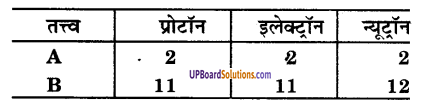 UP Board Solutions for Class 9 Science Chapter 4 Structure of the Atom image - 23