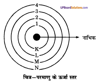 UP Board Solutions for Class 9 Science Chapter 4 Structure of the Atom image - 6