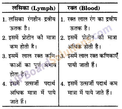 UP Board Solutions for Class 9 Science Chapter 6 Tissues image -8
