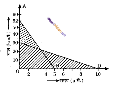 UP Board Solutions for Class 9 Science Chapter 8 Motion image -12