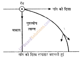 UP Board Solutions for Class 9 Science Chapter 8 Motion image -17