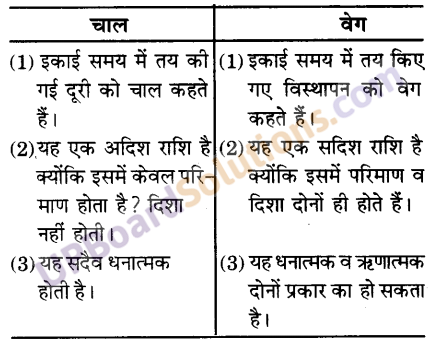 UP Board Solutions for Class 9 Science Chapter 8 Motion image -2