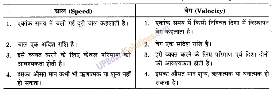 UP Board Solutions for Class 9 Science Chapter 8 Motion image -25