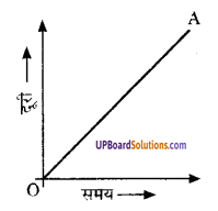 UP Board Solutions for Class 9 Science Chapter 8 Motion image -40