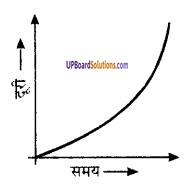 UP Board Solutions for Class 9 Science Chapter 8 Motion image -41
