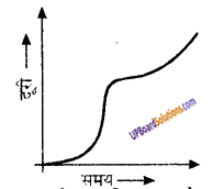 UP Board Solutions for Class 9 Science Chapter 8 Motion image -42