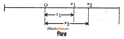 UP Board Solutions for Class 9 Science Chapter 8 Motion image -46