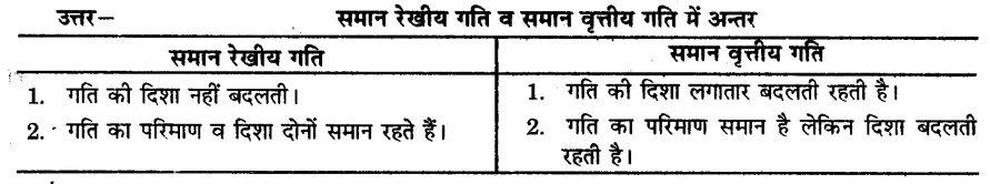 UP Board Solutions for Class 9 Science Chapter 8 Motion image -50