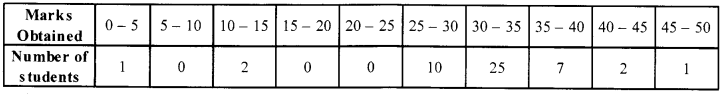 CBSE Sample Papers for Class 10 Maths Paper 1 img 3